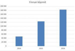 finna_kaytto