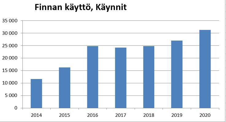 Tässä kuvassa näkyy Finnan käyttö syyskuussa 2014 - 2020.